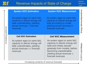 The revenue impacts of a battery system's state-of-charge technology.