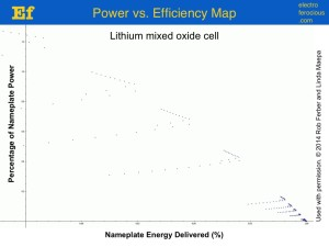 power vs energy map for a lithium mixed oxide battery cell