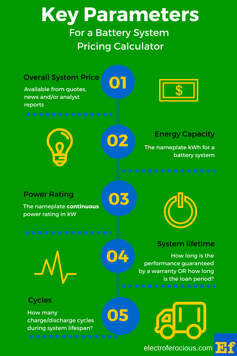 WP Infographic - Key Parameters for a Battery System Pricing Calculator