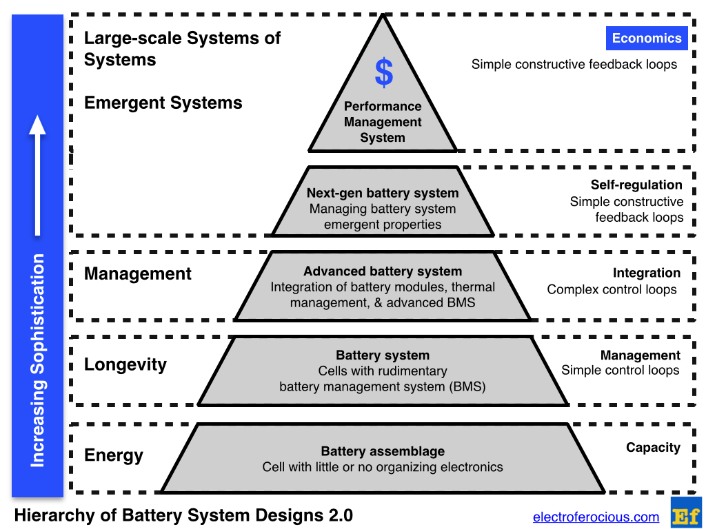 Pyramidal Hierarchy of Battery System Designs version 2.0